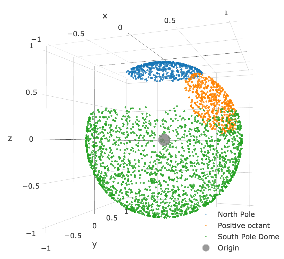 randomness and points Download the arcgis generate random points toolbox - generates user defined number of random points inside each polygon of a polygon feature class.